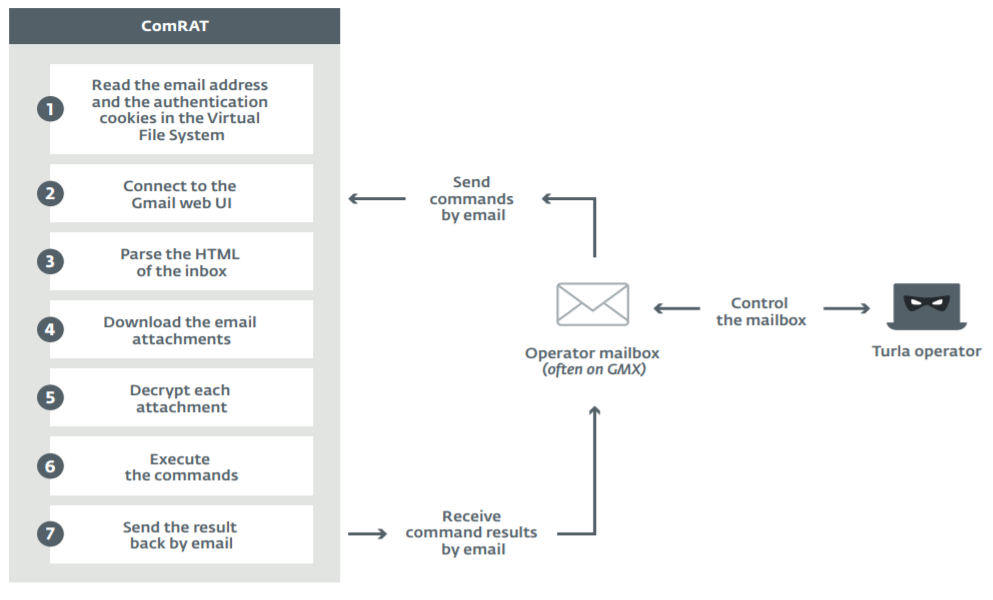 New Turla ComRAT backdoor uses Gmail for Command and Control