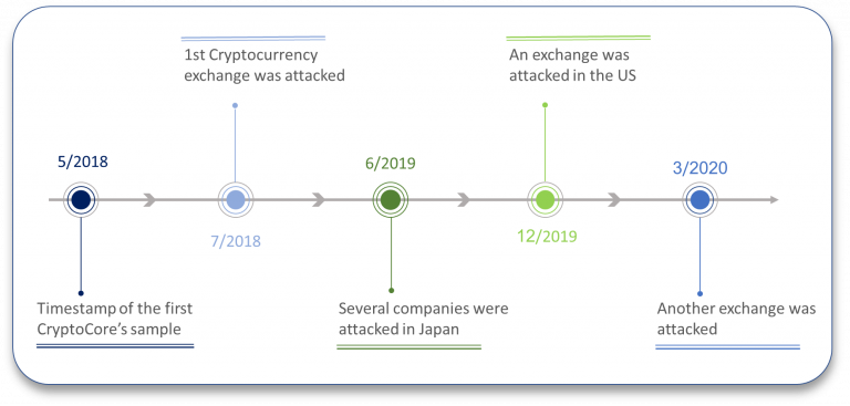 CryptoCore hacker group stole over $200M from cryptocurrency exchanges