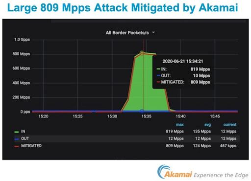 Akamai mitigated the largest ever PPS DDoS attack