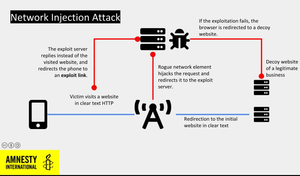 Moroccan journalist targeted with network injection attacks using NSO Group 's spyware