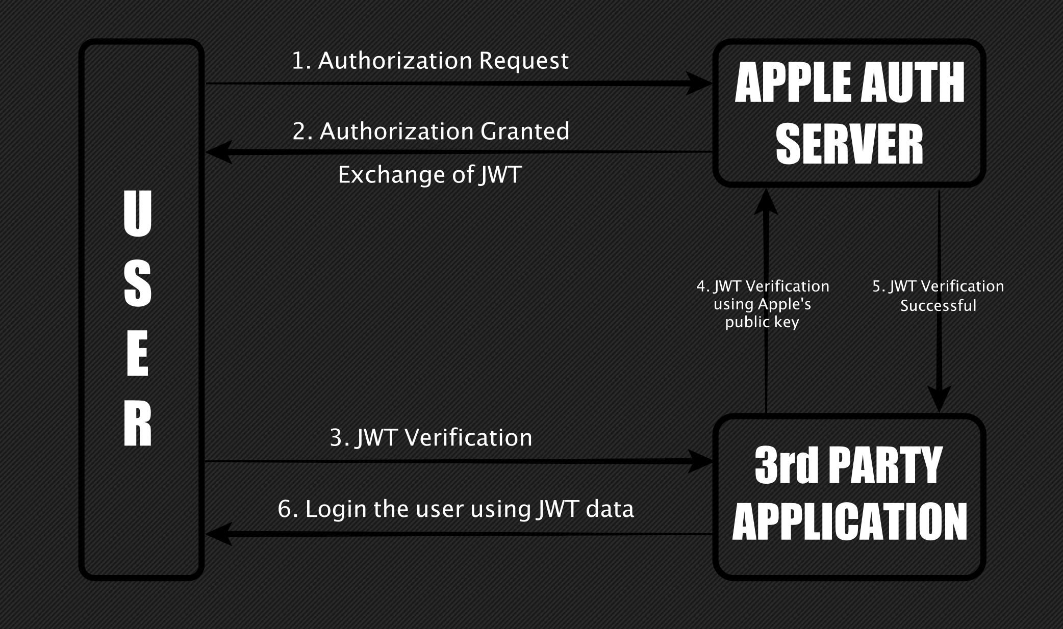 Expert earns $100,000 for 'Sign in with Apple' authentication bypass bug