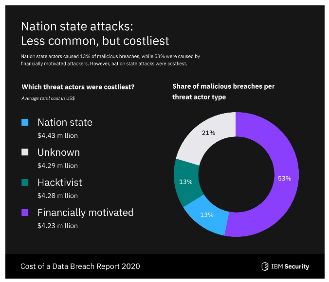 Reading the 2020 Cost of a Data Breach Report