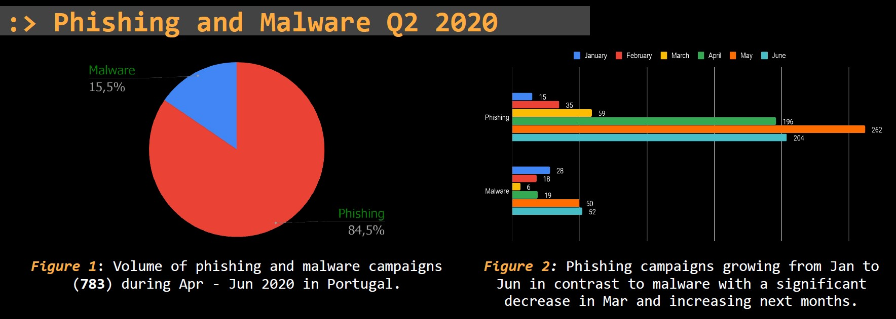 Threat Report Portugal: Q2 2020