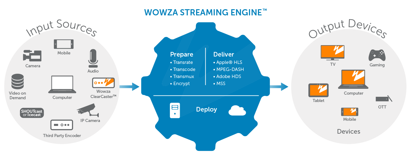 Exclusive: TIM's Red Team Research finds 4 zero-days in WOWZA Streaming Engine product