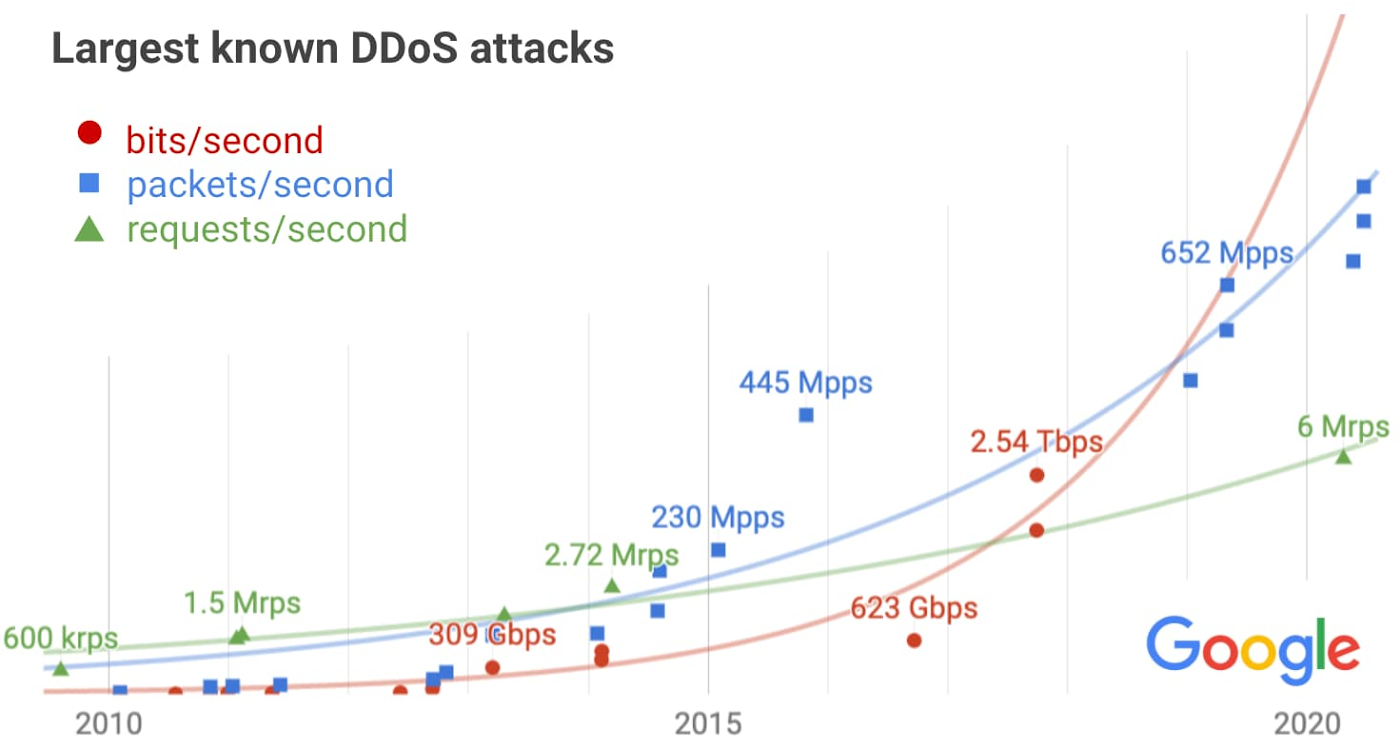 Google mitigated a 2.54 Tbps DDoS attack in 2017, the largest DDoS ever seen