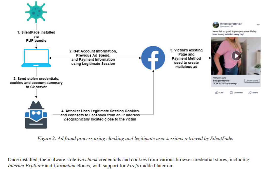 SILENTFADE a long-running malware campaign targeted Facebook AD platform