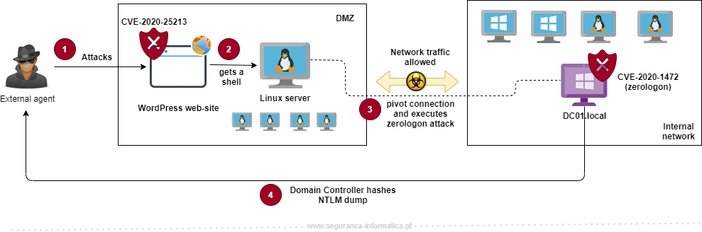 Using a WordPress flaw to leverage Zerologon vulnerability and attack companies' Domain Controllers