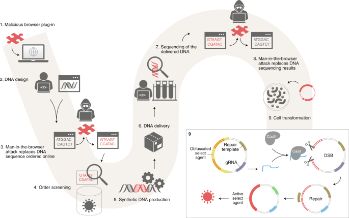 Exploring malware to bypass DNA screening and lead to 'biohacking' attacks