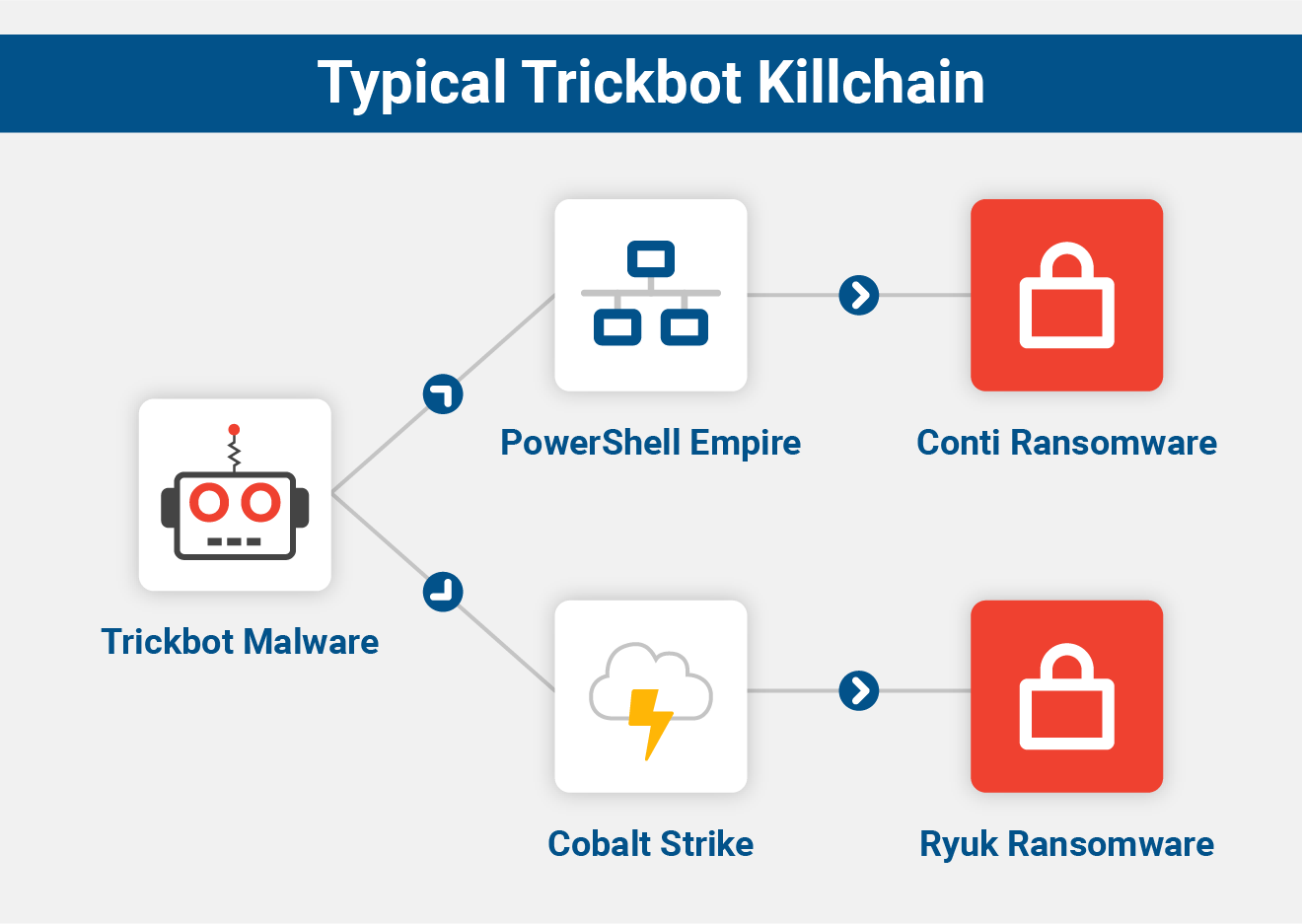 TrickBoot feature allows TrickBot bot to run UEFI attacks