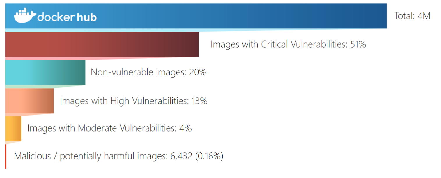 A scan of 4 Million Docker images reveals 51% have critical flaws