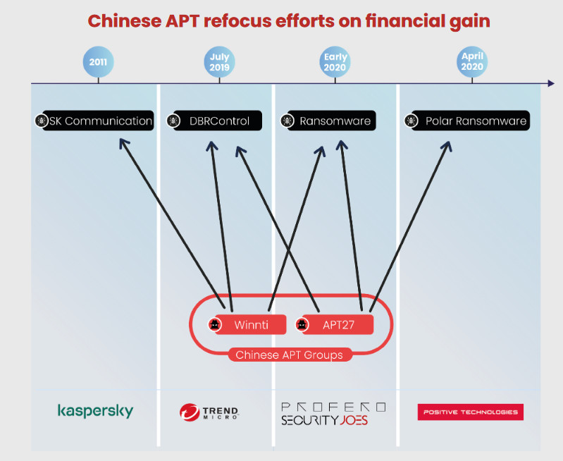 Experts linked ransomware attacks to China-linked APT27