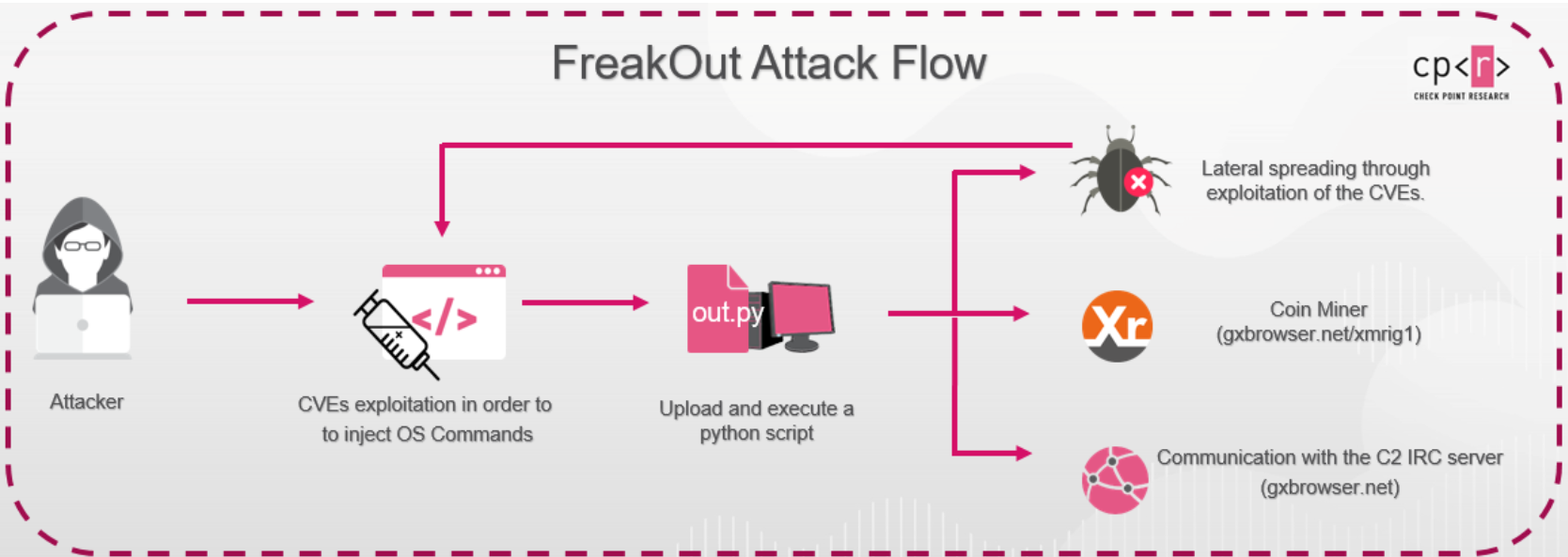 FreakOut botnet target 3 recent flaws to compromise Linux devices