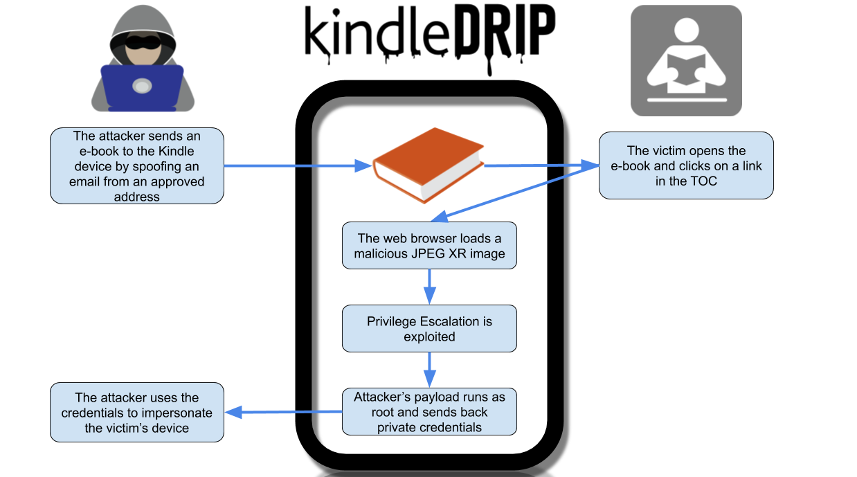 KindleDrip exploit – Hacking a Kindle device with a simple email