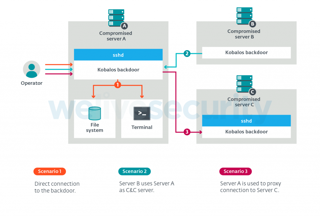 Kobalos, a complex Linux malware targets high-performance computing clusters