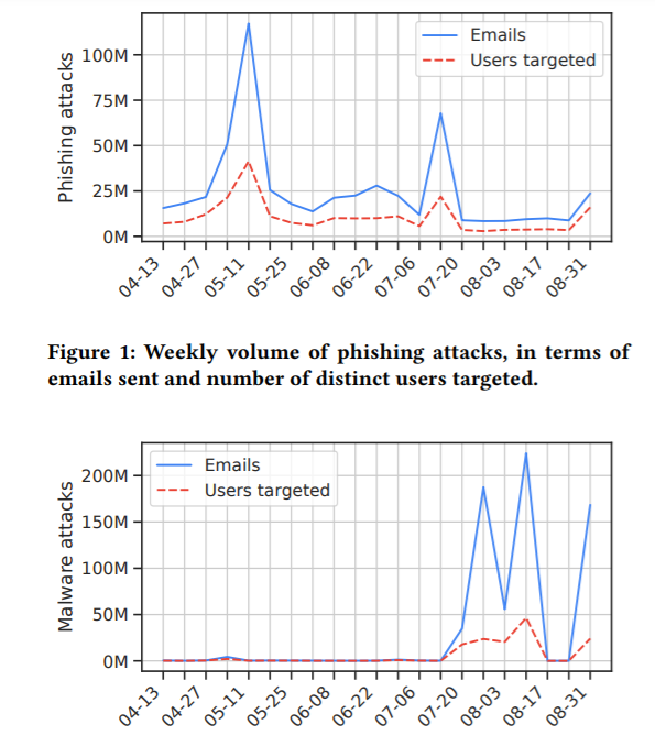 Gmail users from US most targeted by email-based phishing and malware