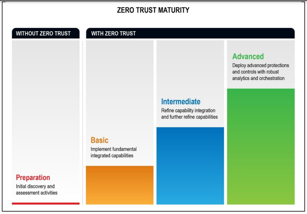 NSA embraces the Zero Trust Security Model