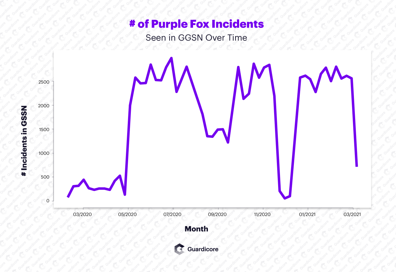 New Purple Fox version includes Rootkit and implements wormable propagation