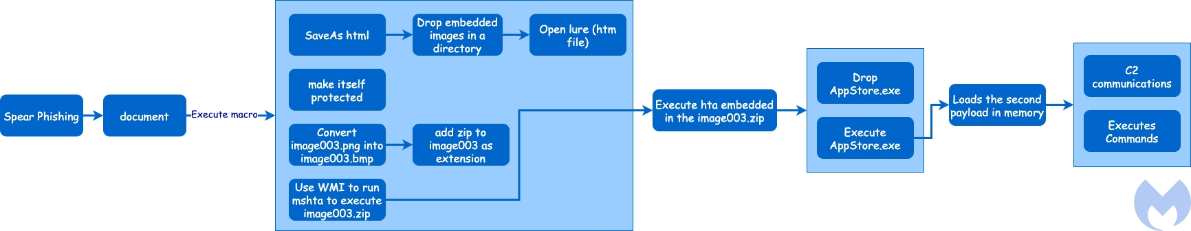 North Korea-linked Lazarus APT hides malicious code within BMP image to avoid detection