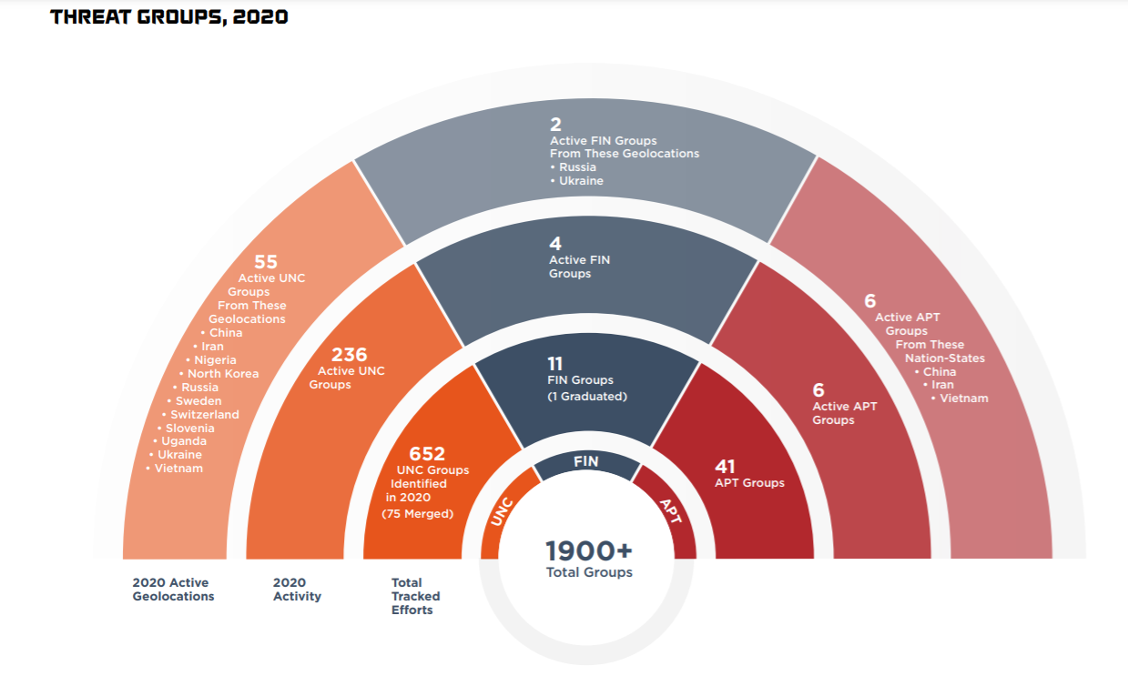 FireEye: 650 new threat groups were tracked in 2020