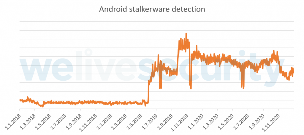 Android stalkerware, a danger for victims and stalkers