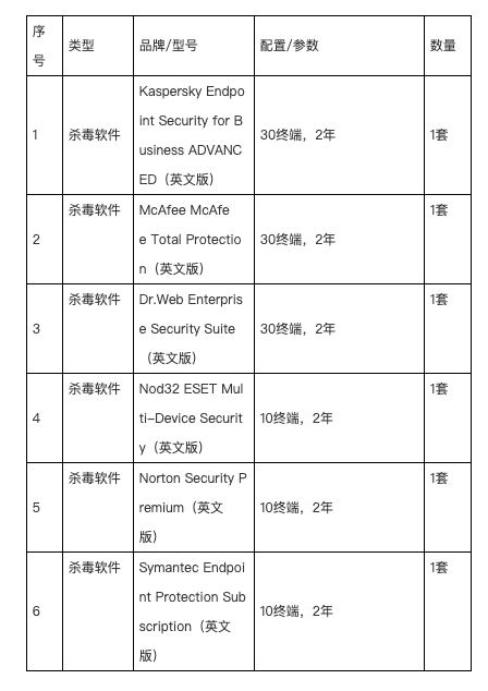 Chinese PLA Unit 61419 suspected to have purchased AVs for cyber-espionage