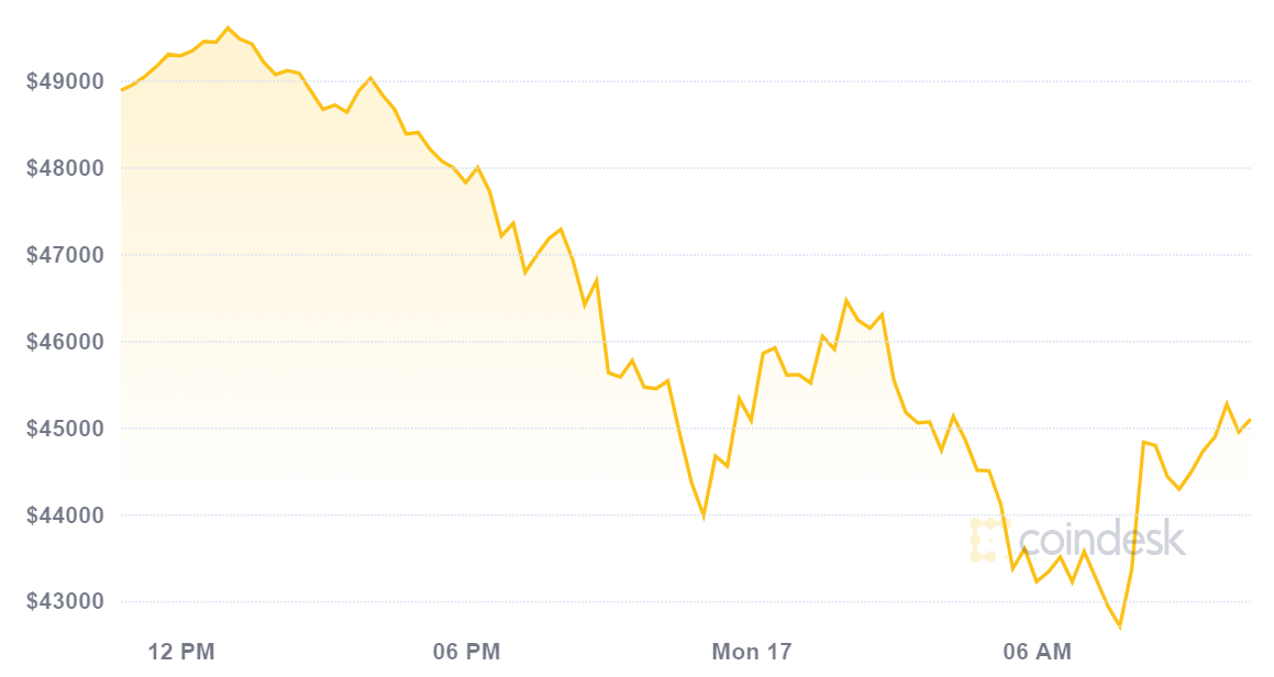 Bitcoin down: 51% attack? No, put the blame on Elon Musk