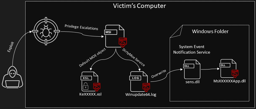 DirtyMoe botnet infected 100,000+ Windows systems in H1 2021