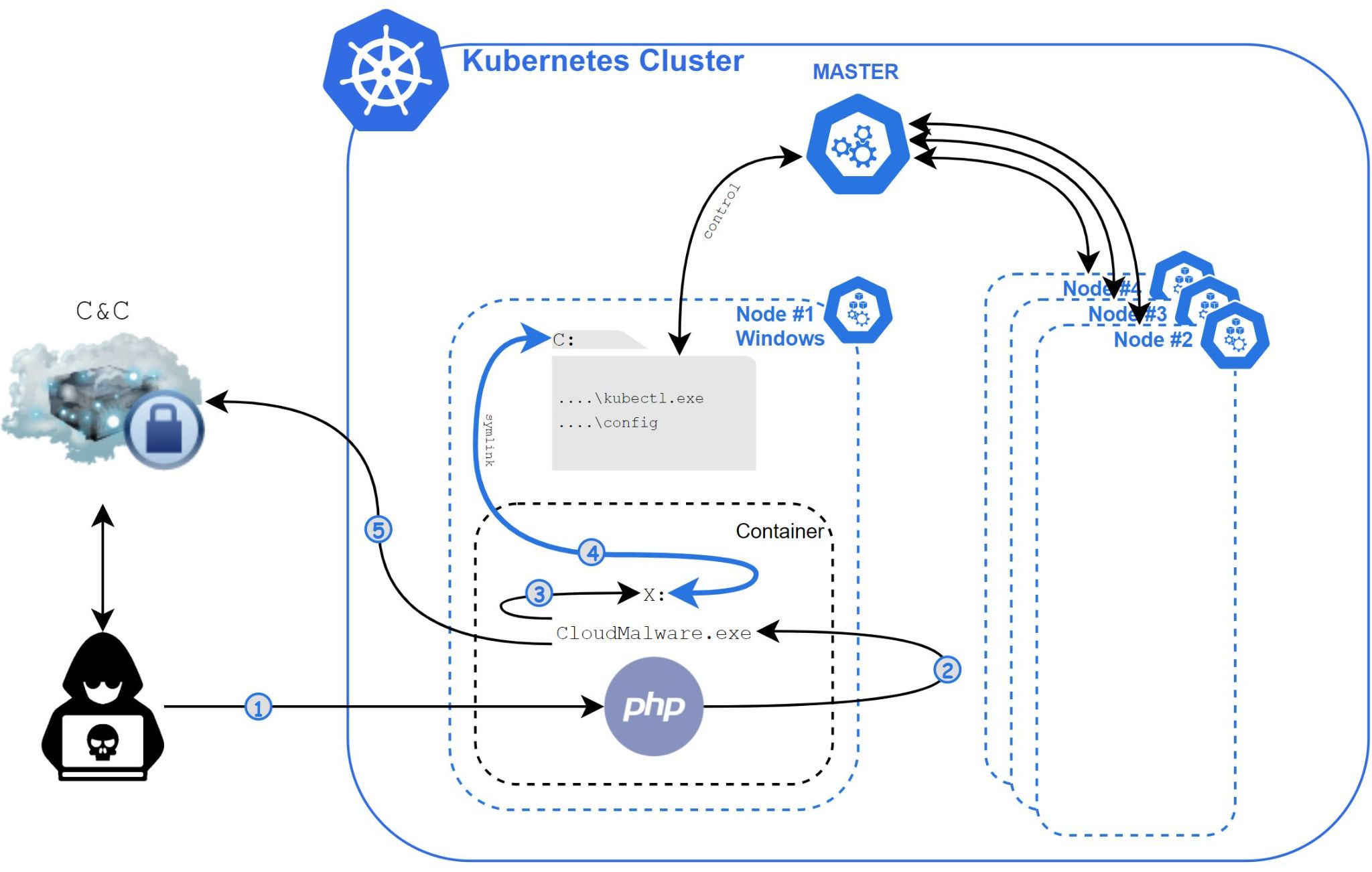Siloscape, first known malware that drops a backdoor into Kubernetes clusters