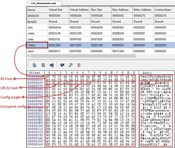 LV ransomware operators repurposed a REvil binary to launch a new RaaS