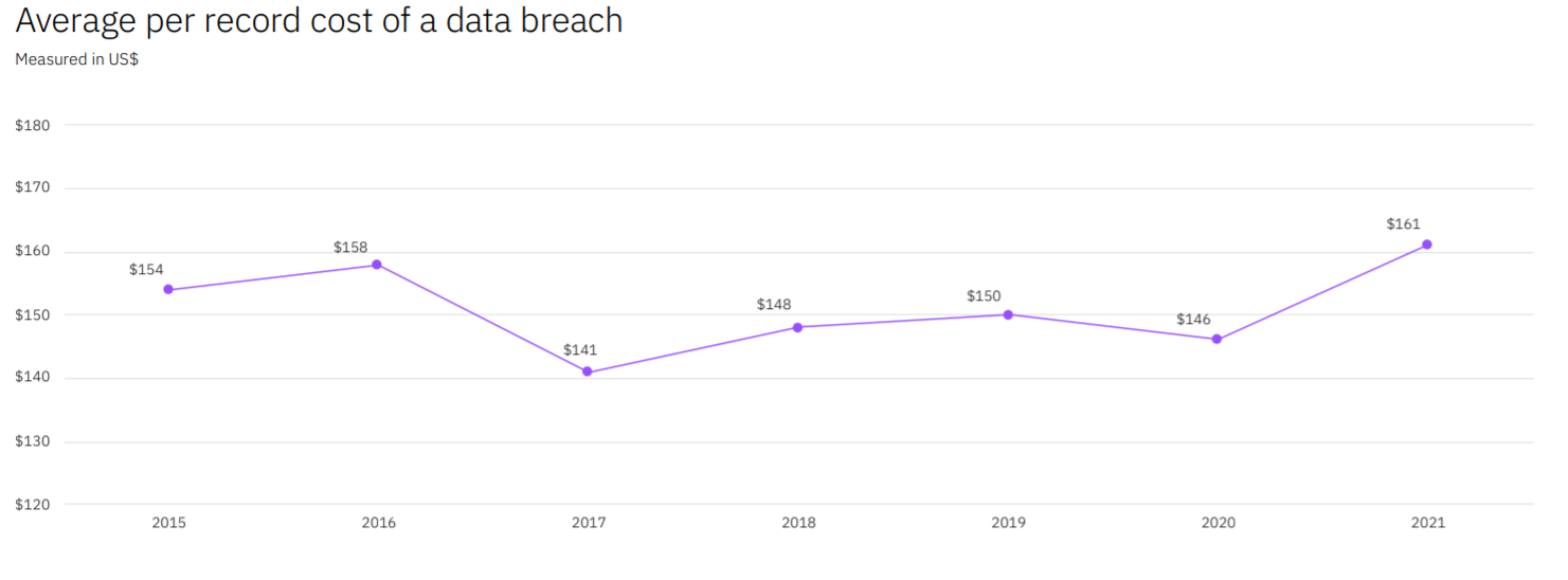IBM Cost of a Data Breach study: average Cost of Data Breach exceeds $4.2M