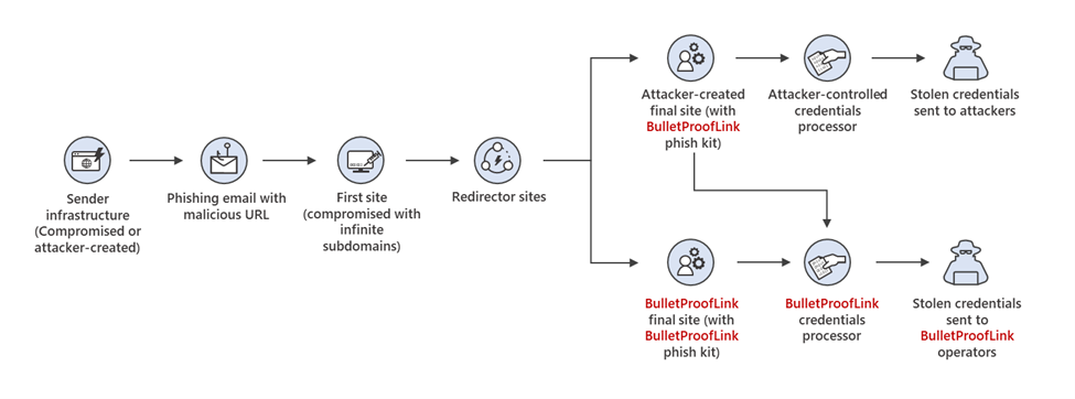 BulletProofLink, a large-scale phishing-as-a-service active since 2018