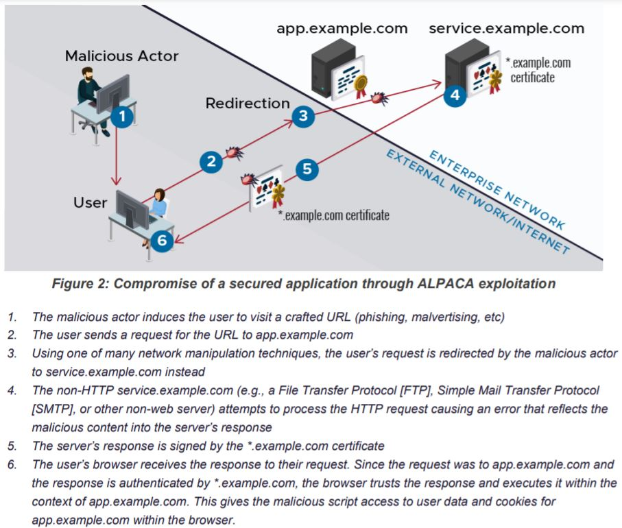 NSA explains how to avoid dangers of Wildcard TLS Certificates and ALPACA attacks