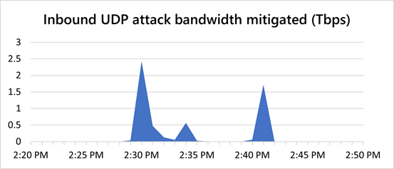 Microsoft mitigated a record 2.4 Tbps DDoS attack in August