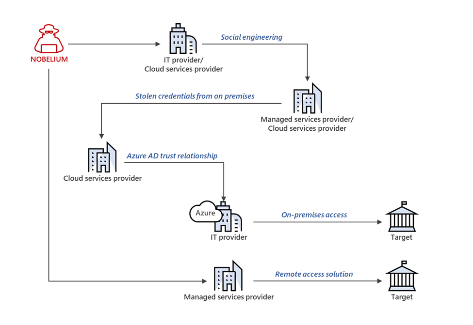 Russia-linked Nobelium APT targets orgs in the global IT supply chain