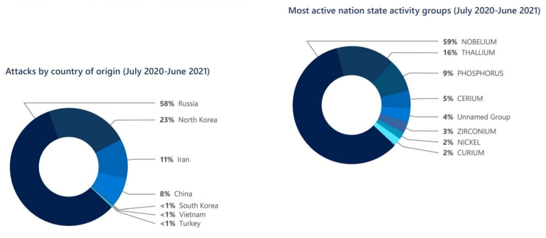58% of all nation-state attacks in the last year were launched by Russian nation-state actors
