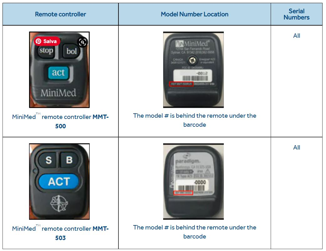 Medtronic recalls some controllers used with some of its insulin pumps over cyberattack risks